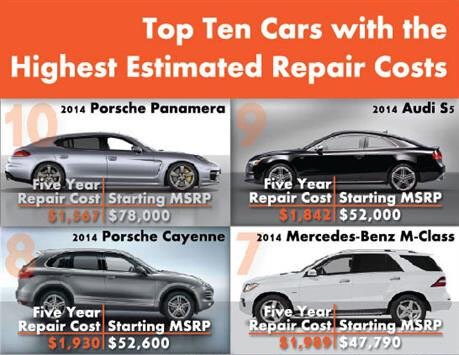 Estimated-Five-Year-Repair-Costs